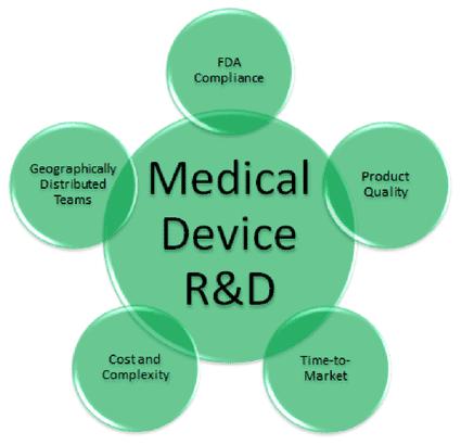 Medical-Devices-Hardcore-Marketing-Ways